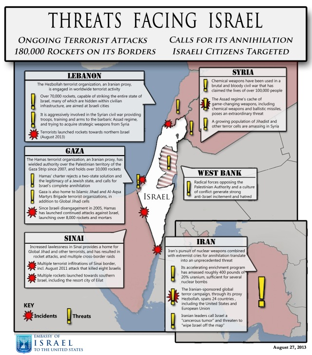 Source: The Embassy of Israel to the United States